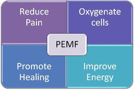 PEMF Pulsed Electromagenetic Field Therapy Benefits